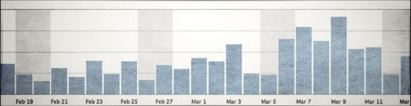WordPress.com stats from Jetpack plugin